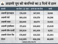 3 दिनों में मार्केट कैप 86,699 करोड़ घटा, 3 कंपनियों के शेयरों में तीसरे दिन भी लोअर सर्किट मार्केट,Market - Money Bhaskar