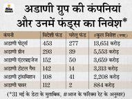अडाणी की 6 कंपनियों के शेयरों में 556 ग्लोबल फंड का निवेश, 286 घरेलू फंड्स ने लगाए हुए हैं 3,320 करोड़ रुपए|इकोनॉमी,Economy - Money Bhaskar