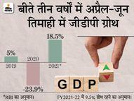 राज्यों में प्रतिबंध हटने से जून में बढ़ी आर्थिक गतिविधियां, ज्यादा वैक्सीनेशन से ग्रोथ को रफ्तार मिलेगी|इकोनॉमी,Economy - Money Bhaskar