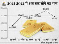 सोने का भाव 155 रुपए बढ़कर 47,100 के पार पहुंचा, चांदी भी 1% से ज्यादा महंगी हुई; जानिए आगे की स्ट्रैटेजी क्या होनी चाहिए?|कंज्यूमर,Consumer - Money Bhaskar