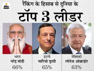 सालभर में 20% गिरी रेटिंग, फिर भी 66% वोट के साथ दुनिया के 13 देशों के नेताओं में टॉपर|देश,National - Money Bhaskar