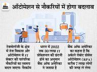 जॉब और जरूरी स्किल में होगा बड़ा बदलाव, टॉप-5 IT कंपनियां देंगी 96,000 नौकरियां: नैस्कॉम|इकोनॉमी,Economy - Money Bhaskar