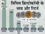 इथेरियम, पोलकाडाट और युनिस्वैप की कीमतें 6% तक गिरीं, सबसे कम रिटर्न बिटकॉइन का|इकोनॉमी,Economy - Money Bhaskar