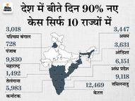 62,375 केस आए, 1,590 की जान गई और 88,421 ठीक भी हुए; बीते दिन हुईं मौतों को आंकड़ा 61 दिनों में सबसे कम देश,National - Dainik Bhaskar