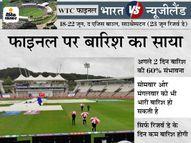 भारत V/S न्यूजीलैंड फाइनल में सोमवार और मंगलवार को भी भारी बारिश हो सकती है, सिर्फ रिजर्व डे को साफ रहेगा मौसम|क्रिकेट,Cricket - Money Bhaskar