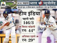 भारत ने अच्छी शुरुआत के बाद 3 विकेट जल्दी गंवाए, कोहली और रहाणे की पार्टनरशिप ने टीम को संभाला|क्रिकेट,Cricket - Money Bhaskar