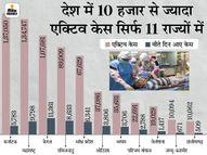 24 घंटे में 60,739 संक्रमित मिले, 97,779 ठीक हुए और 1,645 की मौत; 22 राज्यों में नए केस 500 से भी कम|देश,National - Money Bhaskar