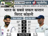 सबसे ज्यादा टेस्ट मैच में कप्तानी करने वाले भारतीय कप्तान बने, WTC फाइनल उनकी अगुवाई में 61वां मैच|क्रिकेट,Cricket - Money Bhaskar