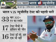 300 रन बनाना होगा टीम इंडिया का टारगेट, पहली पारी में इतने रन बनाकर न्यूजीलैंड के खिलाफ कभी हारा नहीं है भारत|स्पोर्ट्स,Sports - Money Bhaskar