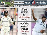 न्यूजीलैंड ने मजबूत शुरुआत के बाद 2 विकेट गंवाए, पहली पारी में भारतीय टीम अब भी 116 रन से आगे|क्रिकेट,Cricket - Money Bhaskar