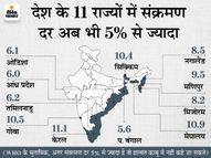 24 घंटे में 58,562 नए मरीज मिले, 87,493 ठीक हुए और 1,537 ने जान गंवाई; नए संक्रमितों की संख्या 81 दिन में सबसे कम|देश,National - Dainik Bhaskar