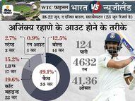 विलियम्सन ने जाल बुनकर अजिंक्य को पुल करने पर मजबूर किया, 49 रन पर आउट हुए; लक्ष्मण-मांजरेकर ने की आलोचना|क्रिकेट,Cricket - Money Bhaskar