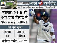 569 दिन से सेंचुरी नहीं लगा पाए भारतीय कप्तान; बतौर बल्लेबाज DRS में भी खराब रिकॉर्ड|क्रिकेट,Cricket - Money Bhaskar