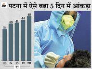 बिहार में 24 घंटे में 294 नए मरीज मिले, पटना में 48; अनलॉक में लापरवाही के कारण बढ़ रहा संक्रमण|बिहार,Bihar - Money Bhaskar
