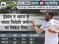 इंग्लैंड में सबसे ज्यादा विकेट लेने वाले इंडियन बॉलर बने, विदेशी पिच पर 200 विकेट भी पूरे|क्रिकेट,Cricket - Money Bhaskar