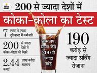 एक फार्मेसी में रोज 9 गिलास कोका-कोला बिकने से हुई शुरुआत, अब रोज 190 करोड़ बोतल का कारोबार; 135 साल से सीक्रेट है बनाने का फॉर्मूला|DB ओरिजिनल,DB Original - Dainik Bhaskar
