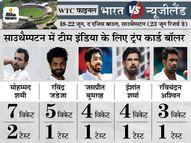 कुछ दिग्गजों ने कहा- 4 तेज गेंदबाजों के साथ उतरना था कप्तान कोहली को, 2 स्पिनर खिलाना भारी पड़ सकता है|क्रिकेट,Cricket - Money Bhaskar