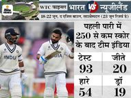 बारिश के कारण चौथे दिन का पूरा खेल धुला, भारत पहली पारी में 250 से कम स्कोर बनाकर 93 टेस्ट में से 20 जीता|क्रिकेट,Cricket - Money Bhaskar