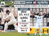 शमी-ईशांत के 7 विकेट से न्यूजीलैंड 249 पर सिमटा; दूसरी पारी में भारत ने गंवाए 2 विकेट, 32 रन की लीड|क्रिकेट,Cricket - Dainik Bhaskar