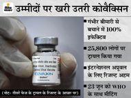 भारत बायोटेक की स्वदेशी कोरोना वैक्सीन 77.8% असरदार; फेज-3 के ट्रायल के डेटा को SEC की मंजूरी|देश,National - Dainik Bhaskar
