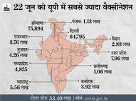 एक दिन में 53 लाख लोगों को वैक्सीन लगी, 16 लाख डोज का रिकॉर्ड बनाने वाले MP में सिर्फ 4,825 टीके लगे देश,National - Dainik Bhaskar