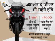 कीमतों में 3,000 रुपए तक बढ़ोत्तरी करेगी, कंपनी ने कहा- गाड़ी बनाने में इस्तेमाल होने वाला कच्चा माल महंगा हुआ|बिजनेस,Business - Money Bhaskar