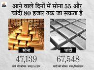 आज सोना फिर 47 हजार के ऊपर आया, लेकिल चांदी में आई मामूली गिरावट|कंज्यूमर,Consumer - Money Bhaskar