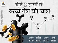 आने वाले दिनों में और महंगे हो सकते हैं पेट्रोल-डीजल, इस साल के आखिर तक 86 डॉलर तक जा सकता है कच्चा तेल|कंज्यूमर,Consumer - Money Bhaskar