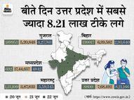 21 जून को विश्व रिकॉर्ड 17 लाख टीके लगाने वाला MP अगले दिन 5 हजार टीके भी नहीं लगा सका, UP ने 22 जून को 8 लाख डोज लगाए देश,National - Dainik Bhaskar