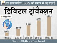बीते 5 सालों में 550% बढ़ गया डिजिटल ट्रांजैक्शन, अगले 5 साल में चेहरे और आवाज से होने लगेगा पेमेंट DB ओरिजिनल,DB Original - Dainik Bhaskar