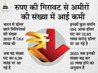देश के अमीरों की संपत्ति में आई 4.4% की गिरावट, 2025 तक बढ़ेगी लोगों की संख्या|इकोनॉमी,Economy - Money Bhaskar