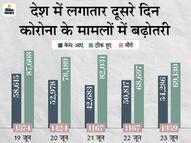 बीते दिन 54286 केस आए, 69130 ठीक हुए और 1323 की जान गई; सिर्फ 5 राज्यों में 50 हजार से ज्यादा एक्टिव केस देश,National - Dainik Bhaskar