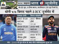 माही ने बतौर कप्तान पहले 3 ICC टूर्नामेंट में एक में जीत दिलाई, कोहली की कप्तानी में 3 बार नॉकआउट से बाहर|स्पोर्ट्स,Sports - Dainik Bhaskar