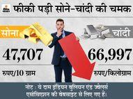 आज सोना 600 और चांदी 300 रुपए से ज्यादा सस्ती हुई, अभी सोना खरीदना रहेगा फायदेमंद|पर्सनल फाइनेंस,Personal Finance - Money Bhaskar