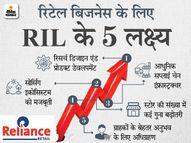 रिटेल कारोबार से जून तिमाही में कमाई 123% बढ़कर 962 करोड़ रुपए हुई, 123 नए स्टोर भी खोले|इकोनॉमी,Economy - Money Bhaskar