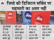 जून तिमाही में कंपनी के डाटा में 38.5% की सालाना ग्रोथ हुई, प्रति यूजर एवरेज रेवेन्यू 138 रुपए महीना रहा|बिजनेस,Business - Money Bhaskar