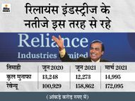 रिटेल से रिलायंस की बंपर कमाई, जियो का मुनाफा 45% बढ़ा, कंपनी का रेवेन्यू 1.44 लाख करोड़ रुपए रहा|इकोनॉमी,Economy - Money Bhaskar