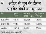ICICI बैंक को अप्रैल से जून के दौरान 4616 करोड़ रुपए का मुनाफा, ब्याज से 10,936 करोड़ रुपए की कमाई|इकोनॉमी,Economy - Money Bhaskar