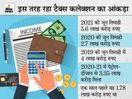 चालू वित्त वर्ष में लक्ष्य से ज्यादा टैक्स कलेक्शन कर सकती है सरकार, पहली तिमाही में 5.6 लाख करोड़ का कलेक्शन|इकोनॉमी,Economy - Money Bhaskar