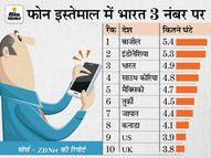 मोबाइल इस्तेमाल करने में भारत तीसरे नंबर पर, रोज 4 घंटे से ज्यादा समय बिता रहे हैं भारतीय|बिजनेस,Business - Money Bhaskar