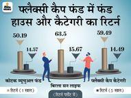 अच्छे फायदे के लिए चुनें फ्लैक्सी कैप फंड, 1 साल में 63% से ज्यादा का रिटर्न|इकोनॉमी,Economy - Money Bhaskar