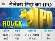 ऑटो कंपोनेंट बनाने वाली कंपनी रोलेक्स रिंग्स जुटाएगी 731 करोड़ रुपए, IPO 28 जुलाई से खुलेगा|इकोनॉमी,Economy - Money Bhaskar