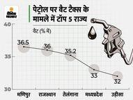 मध्यप्रदेश पेट्रोल और राजस्थान डीजल पर वसूल रहे सबसे ज्यादा टैक्स, यहां सभी जगह पेट्रोल 100 के पार निकला|पर्सनल फाइनेंस,Personal Finance - Money Bhaskar