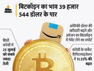 बिटकॉइन की कीमत 6 हफ्ते के टॉप पर, 39 हजार डॉलर पर पहुंचा भाव|इकोनॉमी,Economy - Money Bhaskar