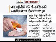 जरा-सी खराश को कोरोना समझकर एजिथ्रोमाइसिन खाने वालों के लिए खबर, इस दवा से कोविड मरीजों को कभी फायदा नहीं हुआ|ज़रुरत की खबर,Zaroorat ki Khabar - Money Bhaskar