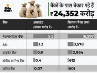 बैंकों और इंश्योरेंस कंपनियों के पास बेकार पड़ी है 49 हजार करोड़ की रकम, SBI में सबसे ज्यादा 3,578 करोड़ रुपए पड़े हैं लावारिस|पर्सनल फाइनेंस,Personal Finance - Money Bhaskar