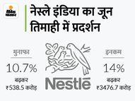 नेस्ले इंडिया का मुनाफा 10.7% बढ़ा, आय बढ़कर 3,476.7 करोड़ रुपए कंज्यूमर,Consumer - Money Bhaskar