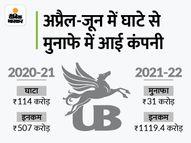 घाटे से मुनाफे में आई यूनाइटेड ब्रुवरीज, 31 करोड़ रुपए का मुनाफा, इनकम भी दोगुनी हुई इकोनॉमी,Economy - Money Bhaskar