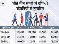 कॉग्निजेंट इस साल 1 लाख लोगों को देगी रोजगार, 31% कर्मचारी कंपनी छोड़ गए इकोनॉमी,Economy - Money Bhaskar