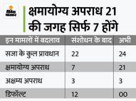 लिमिटेड लायबिलिटी पार्टनरशिप एक्ट में संशोधन को मंजूरी, 2.3 लाख LLPफर्म्स को मिलेगा फायदा इकोनॉमी,Economy - Money Bhaskar